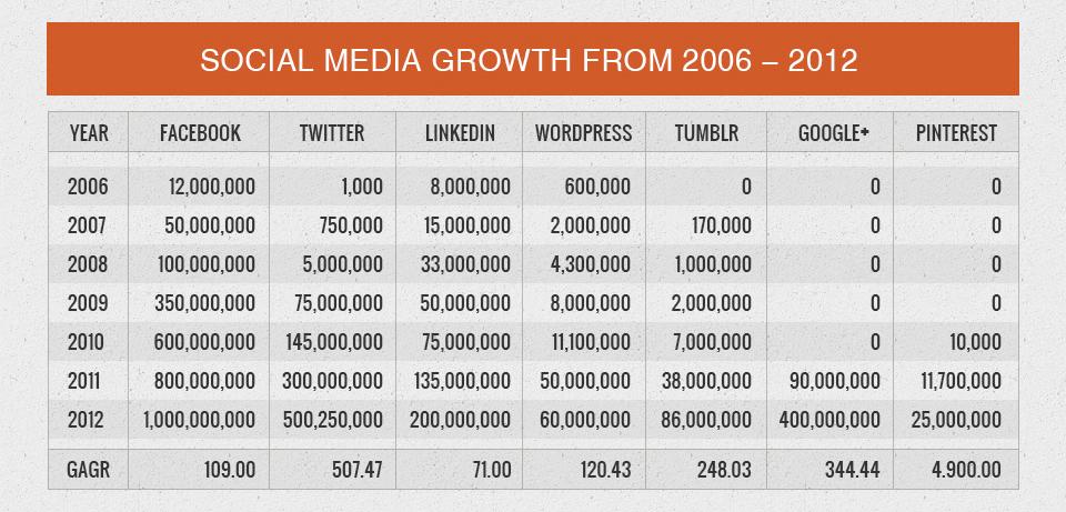 Digital Marketing Growth - رشد بازاریابی دیجیتال و کاهش اهمیت رسانه های چاپی