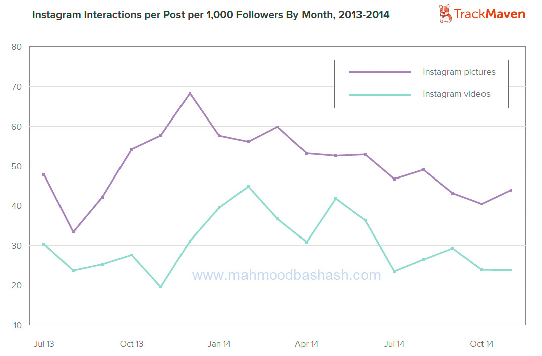 instagram interactions digital marketing inbound marketing mahmood bashash