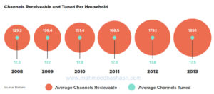 tv channels digital marketing inbound marketing