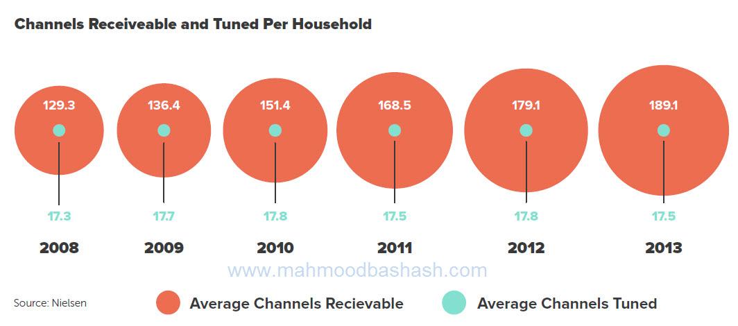 tv channels digital marketing inbound marketing