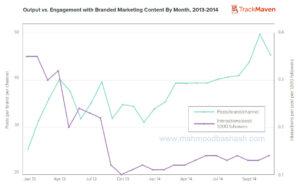 engagement branded marketing content digital marketing inbound marketing