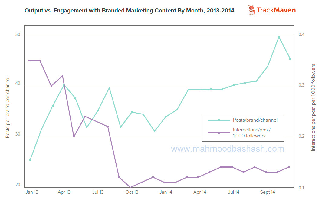 engagement branded marketing content digital marketing inbound marketing