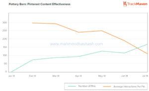 pinterest content effectiveness digital marketing inbound marketing