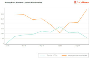pinterest intelligent content effectiveness digital marketing inbound marketing mahmood bashash