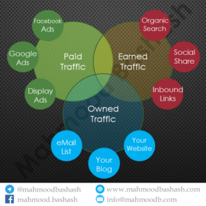 سه منبع مهم جذب ترافیک بازدید کننده به وب سایت - محمود بشاش